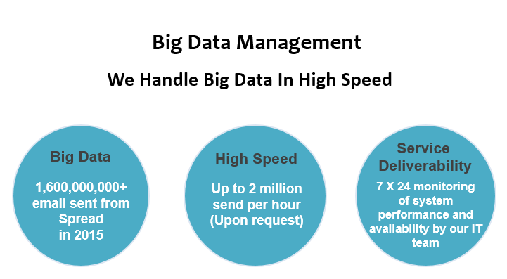 Spread - Big Data Management